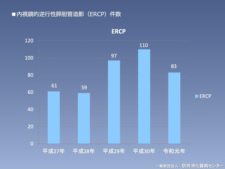 内視鏡的逆行性膵胆管造影(ERCP)件数